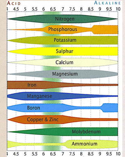 Ph Chart For Soil And Hydroponics